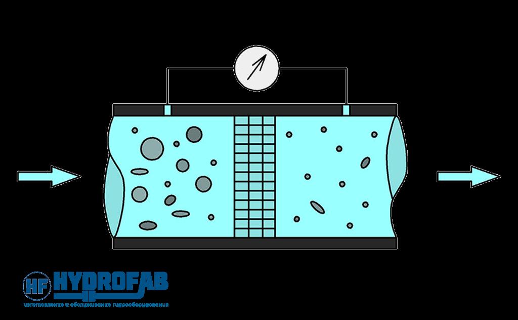 Что такое тонкость фильтрации? - Гидрофаб