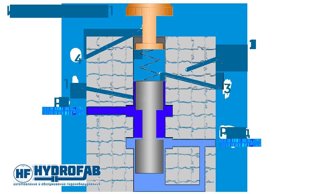 Как работает редукционный клапан прямого действия? - Гидрофаб