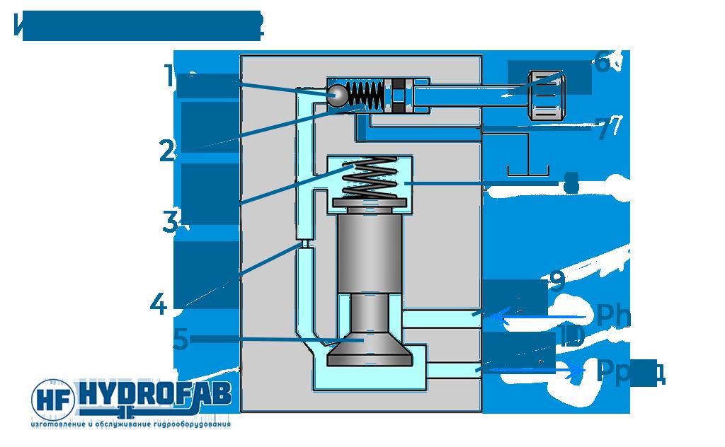 Как работает редукционный клапан непрямого действия? - Гидрофаб